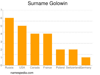 Surname Golowin