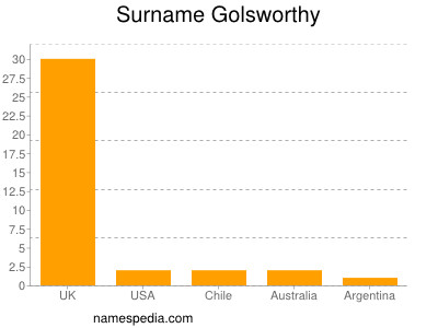 Surname Golsworthy