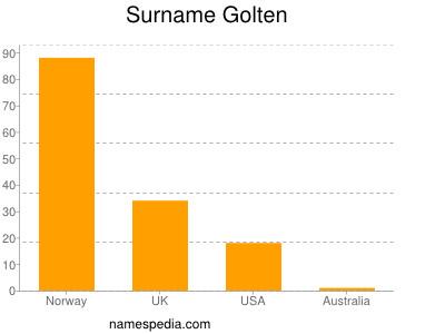 Surname Golten