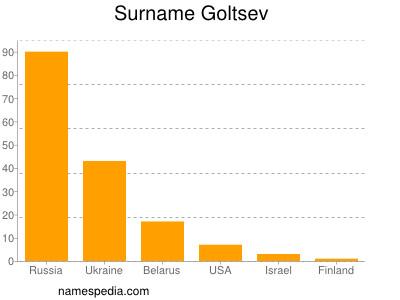 Surname Goltsev