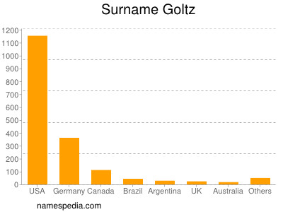 Surname Goltz