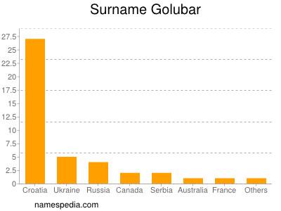 Surname Golubar