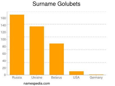 Surname Golubets