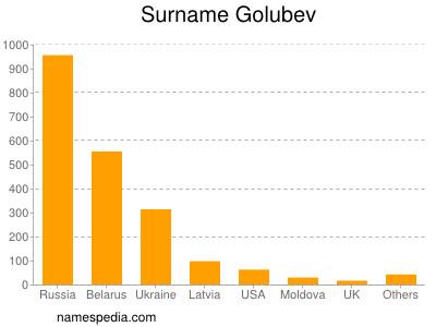 Surname Golubev