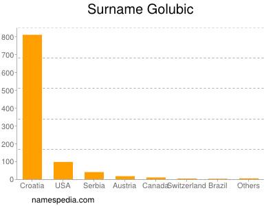 Surname Golubic