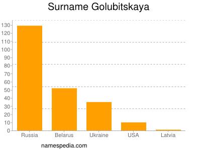 Surname Golubitskaya