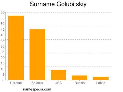 Surname Golubitskiy
