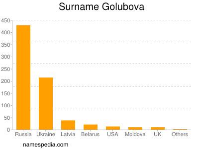 Surname Golubova