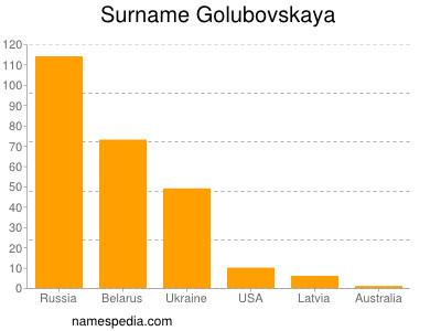 Surname Golubovskaya