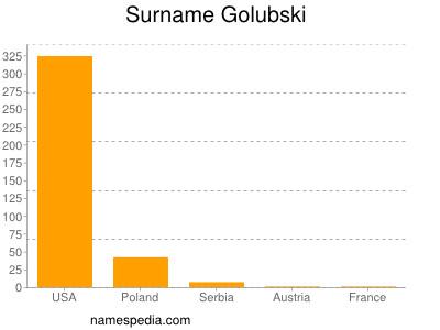 Surname Golubski