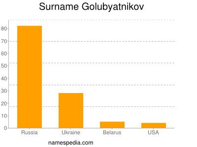 Surname Golubyatnikov