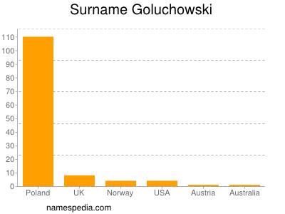 Surname Goluchowski