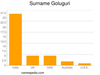Surname Goluguri