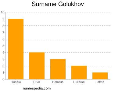 Surname Golukhov