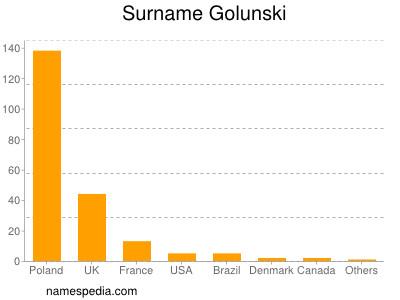 Surname Golunski