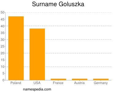 Surname Goluszka