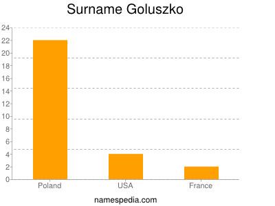Surname Goluszko