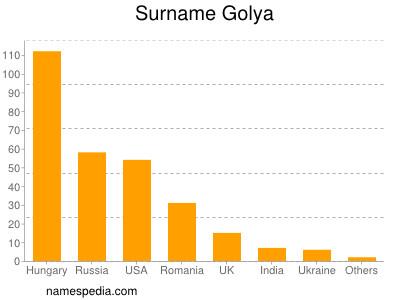 Surname Golya