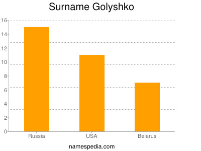 Surname Golyshko