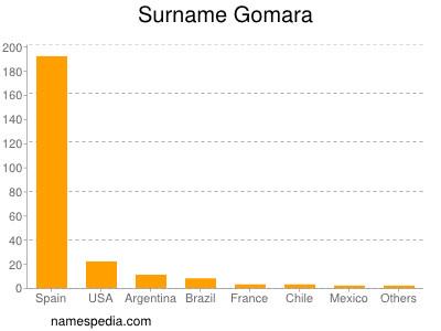 Surname Gomara