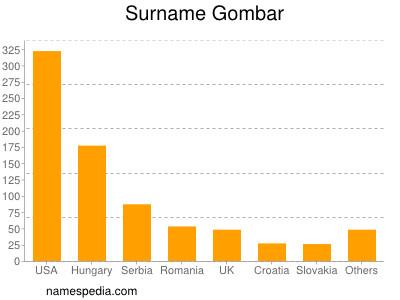 Surname Gombar