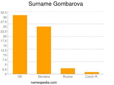 Surname Gombarova