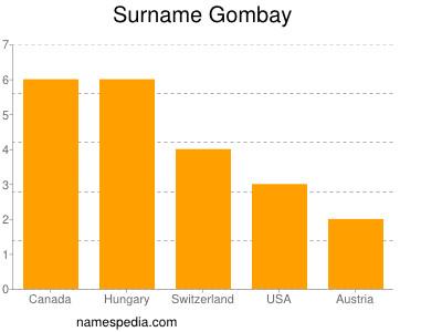 Surname Gombay
