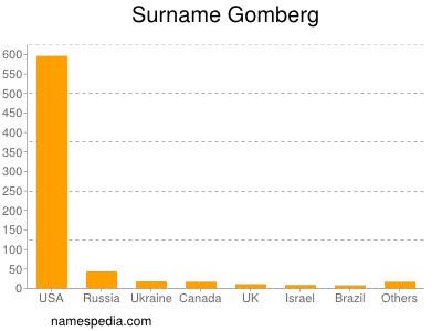 Surname Gomberg