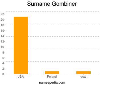 Surname Gombiner