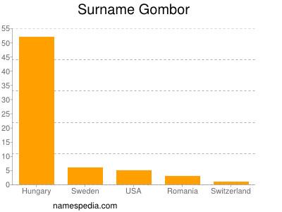 Surname Gombor