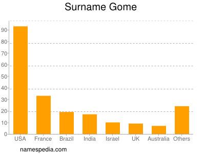 Surname Gome