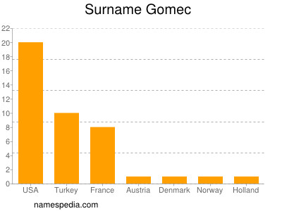 Surname Gomec