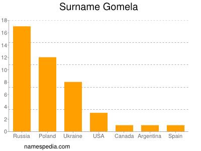 Surname Gomela