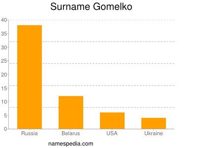 Surname Gomelko