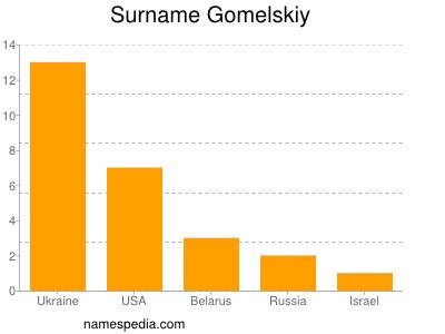 Surname Gomelskiy