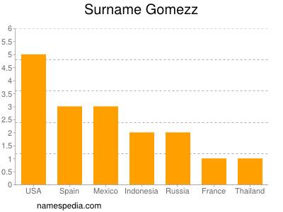 Surname Gomezz