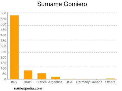 Surname Gomiero