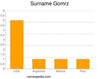 Surname Gomrz