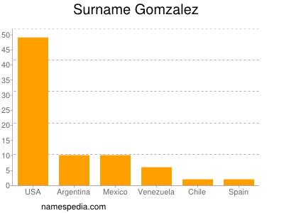 Surname Gomzalez