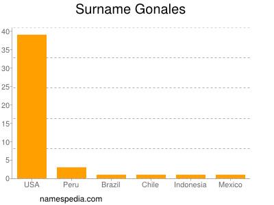 Surname Gonales