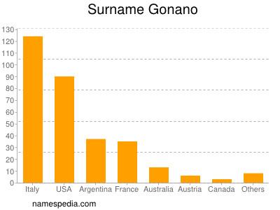 Surname Gonano