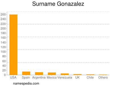Surname Gonazalez