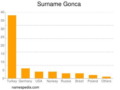 Surname Gonca