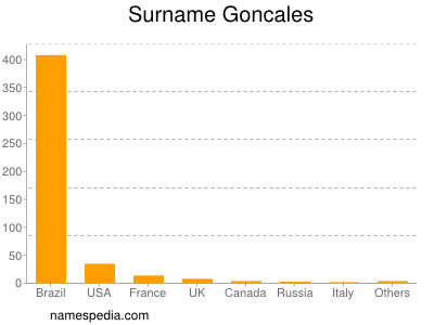 Surname Goncales