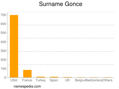 Surname Gonce
