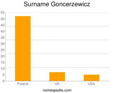 Surname Goncerzewicz