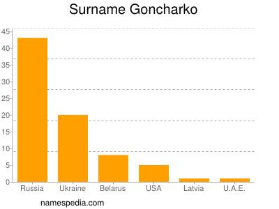 Surname Goncharko