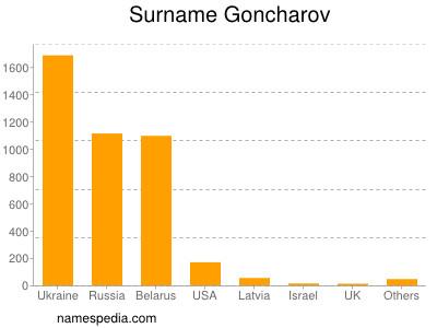Surname Goncharov