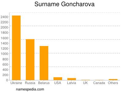 Surname Goncharova