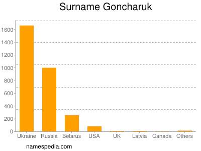 Surname Goncharuk